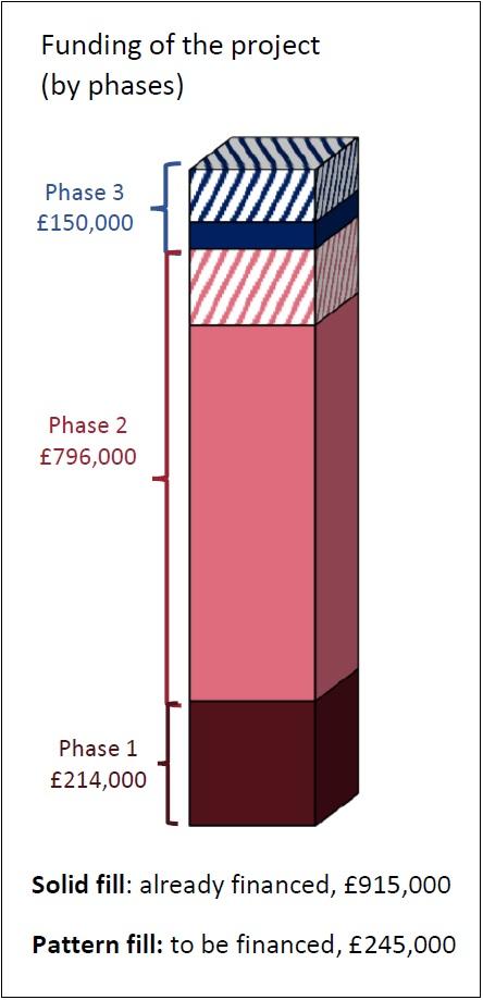graph financement