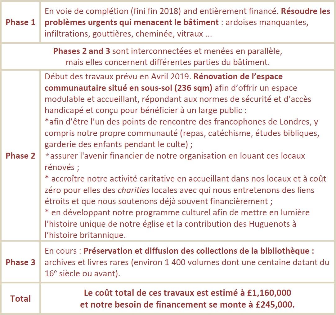 tab phases maj oct 2018 - fr